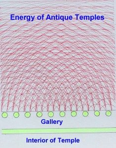 Energy of Antique temples