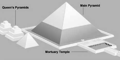 MenkaurePyramid