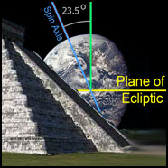 Post image for Ancient Timekeepers, Part 1: Movements of the Earth