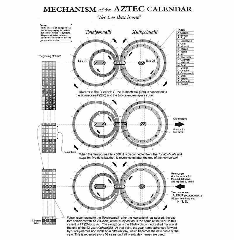 Ancient Timekeepers, Part 4: Calendars - World Mysteries Blog