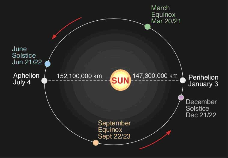 Ancient timekeepers part 1 movements of the earth world precession causes movement of the position of the equinoxes and solstices relative to the earths orbit around the sun and its aphelion and perihelion ccuart Images