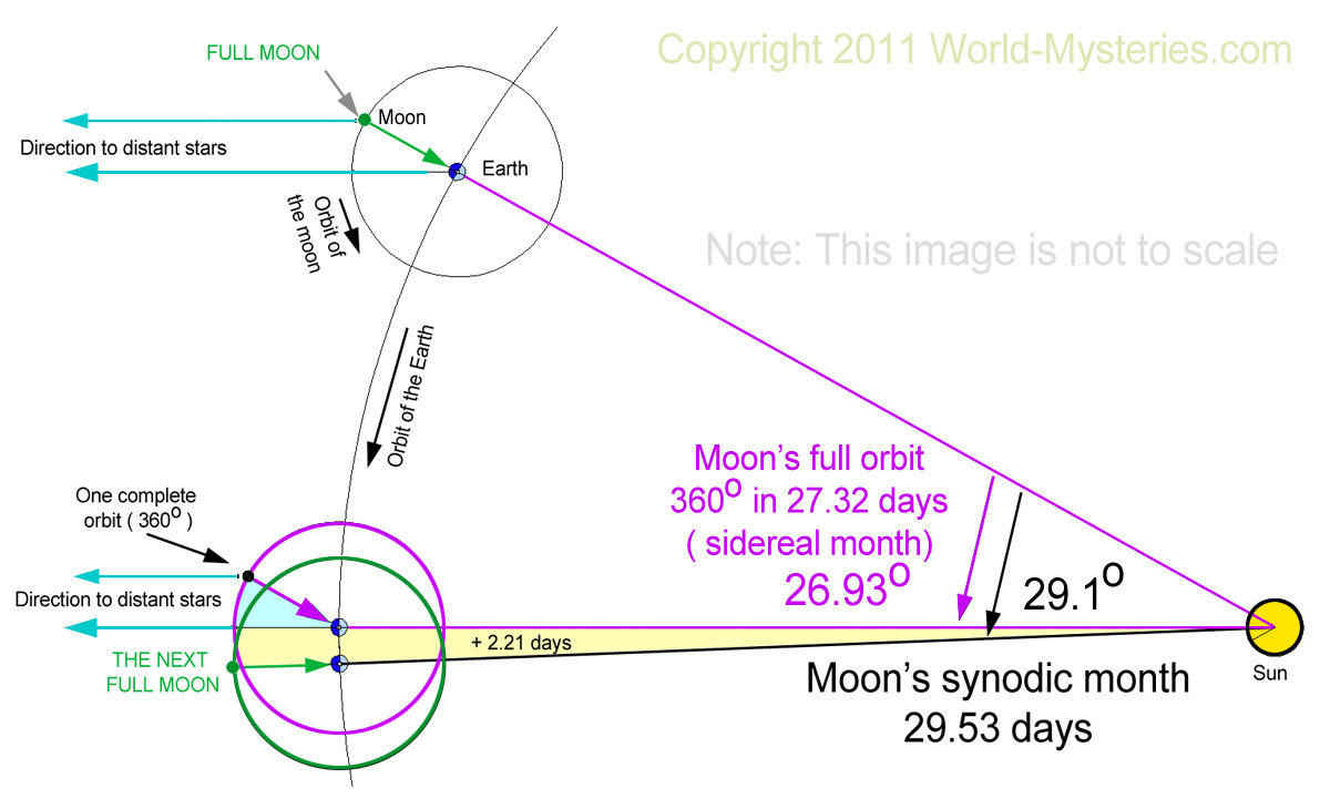 Ancient Timekeepers Part 4 Calendars World Mysteries Blog Moon Phase Diagram 3 Lunar Phases Moons