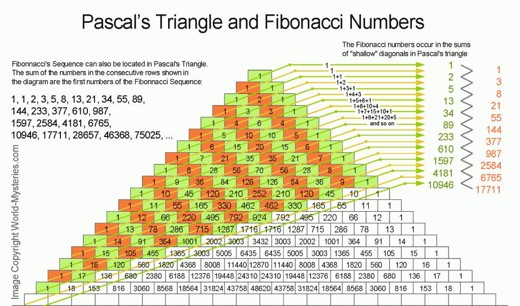 pascal triangle essay