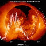 Solar Cycle and Wars