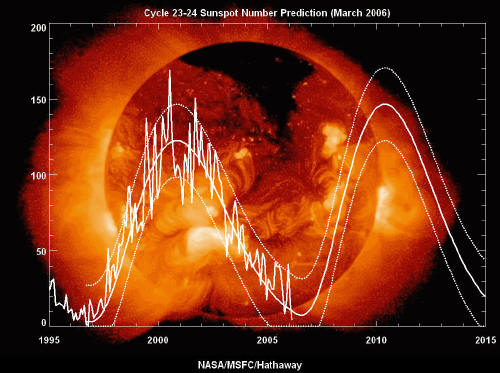Post image for Solar Cycle and Wars