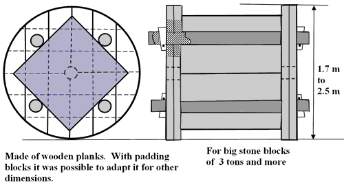 The Great Pyramid and Transport of Heavy Stone Blocks