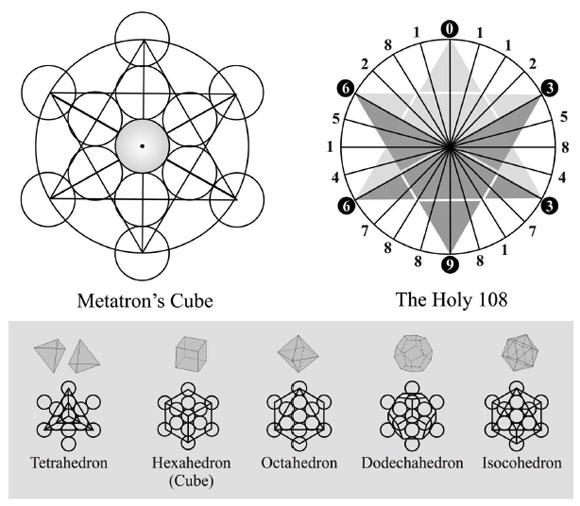 Phi Metatrons Cube And The Holy Number 108 World Mysteries Blog