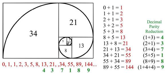 ML_decimalParity