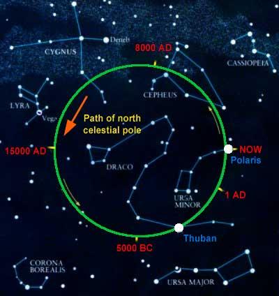 north_celestial_pole_path