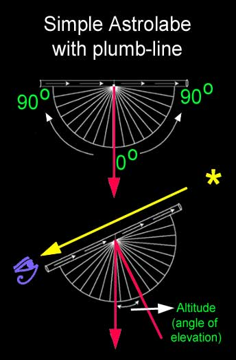 simple_astrolab