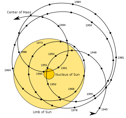 sol_system_barycenter