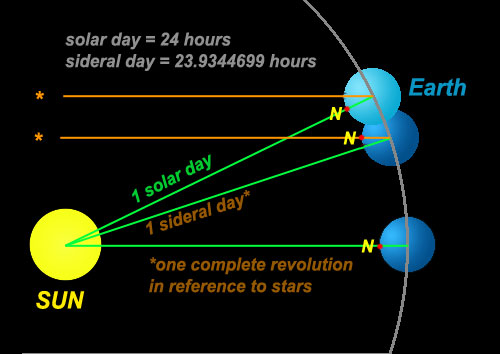 solar_sideral_day
