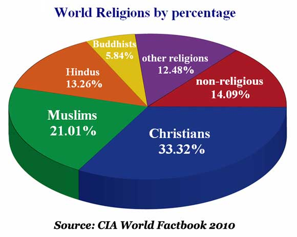World_Religions_Chart