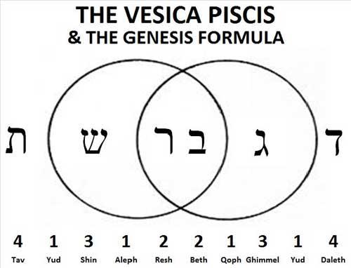 Vesica_Genesis