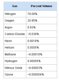 atm_gas_percentage