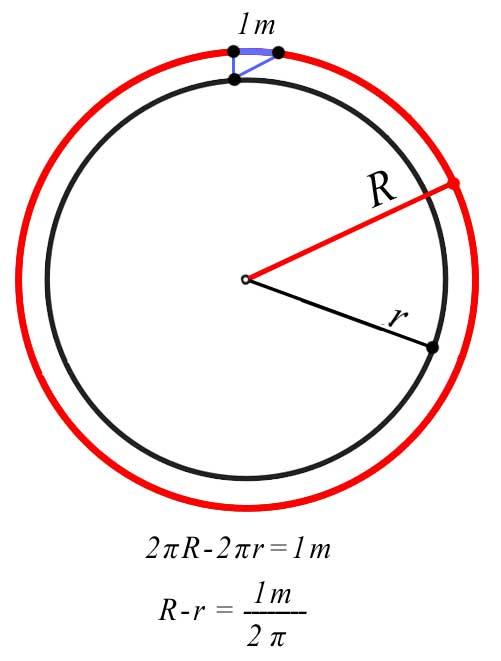 circumferenceRr