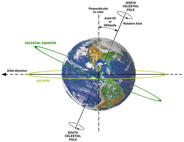 Earth_tilt