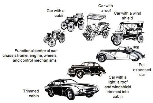 car_evol_2