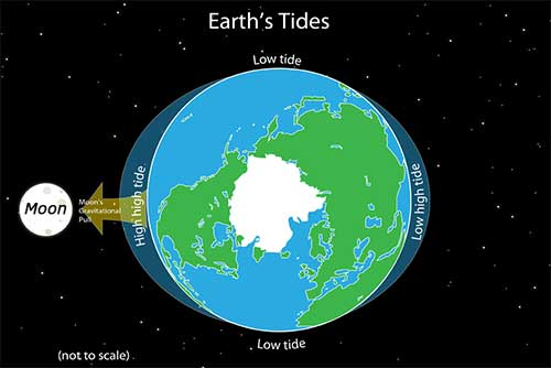earth_tides