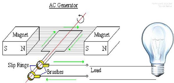 AC-Gen