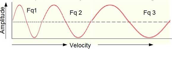 Ampl_velocity