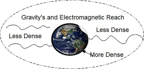 Gravity_ElectromagneticReach