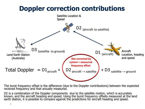 MH370-dopplerCCorrections