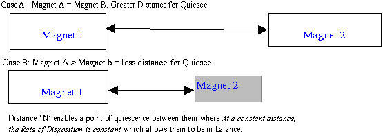 Magnets_Distance