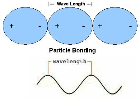 Particle_Bonding