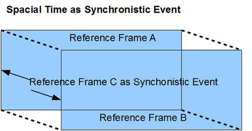 ReferenceFrame