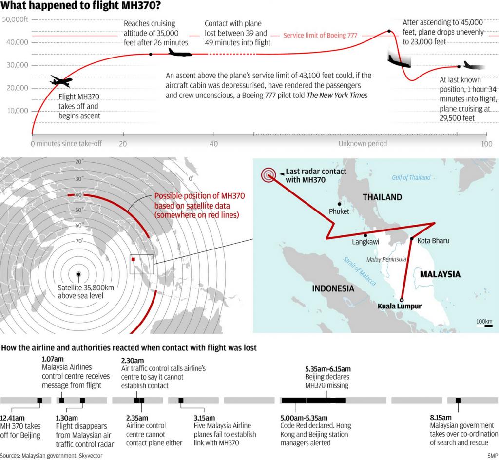 mh370_charts