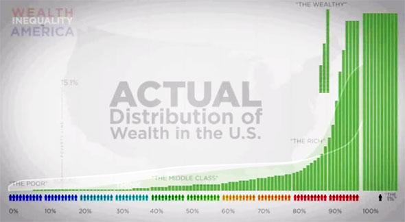 weath_distribution