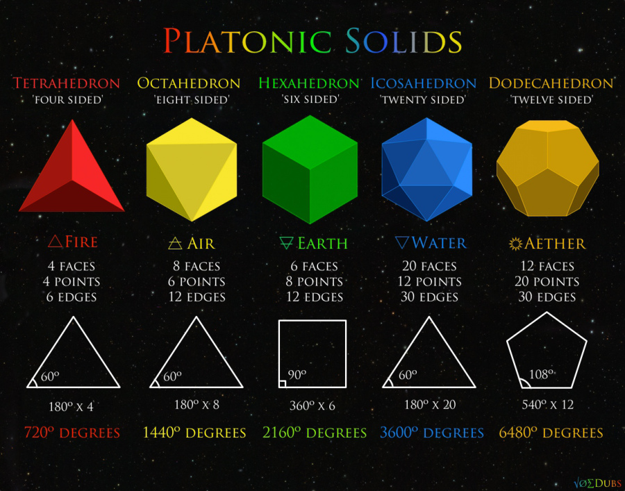 Platonic-Solids