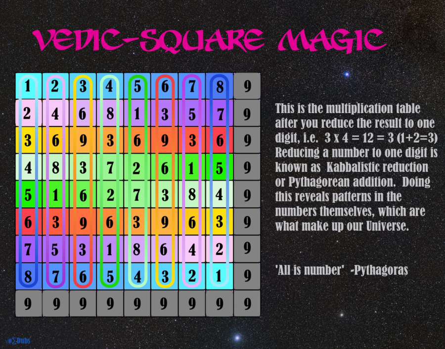 Vedic-Square-Magic