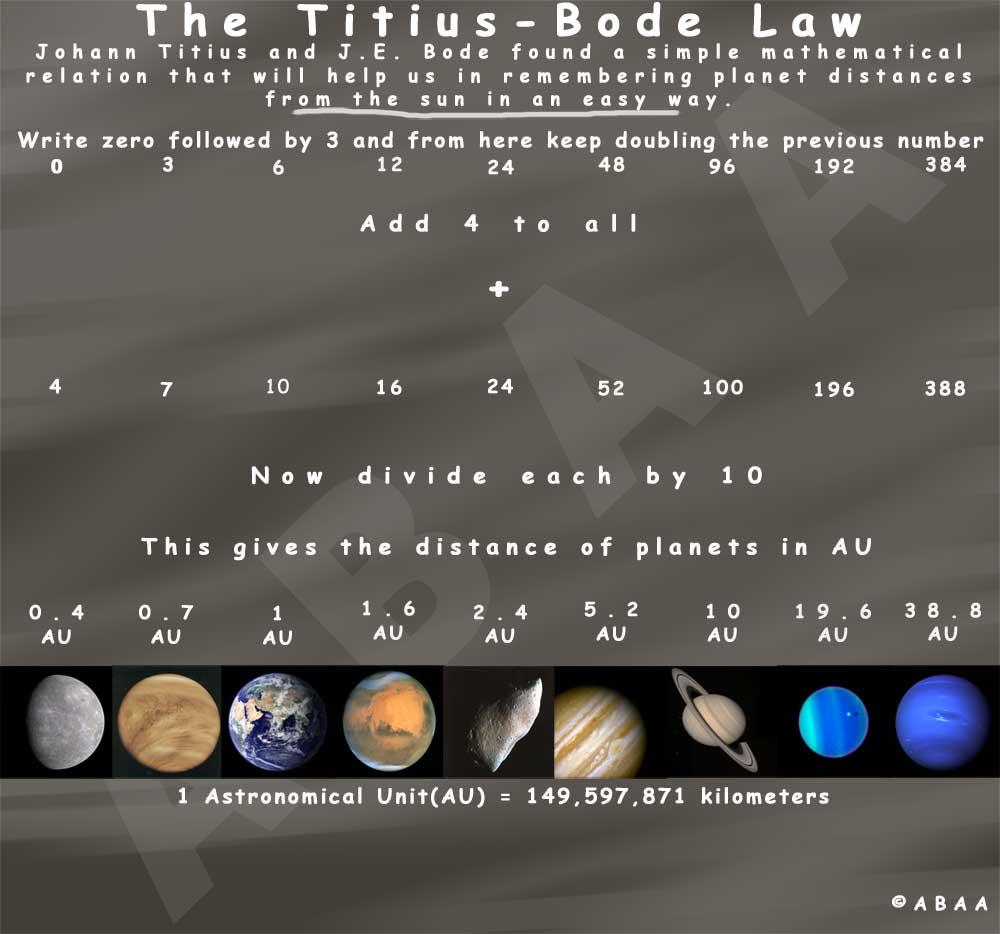 titus-bode