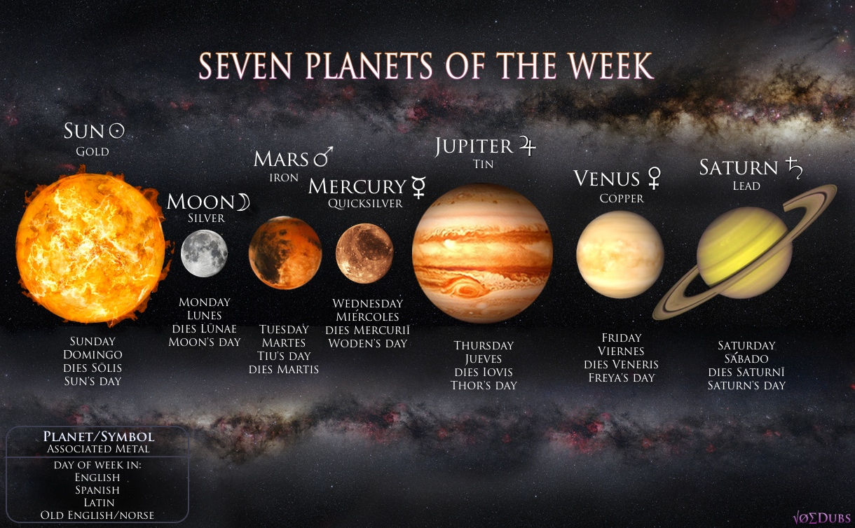 Seven Planets of the Week
