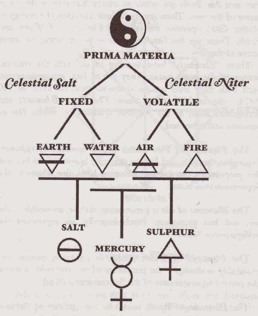 the four elements of alchemy
