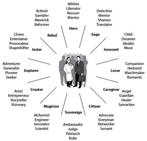 examples of archetypes in greek mythology